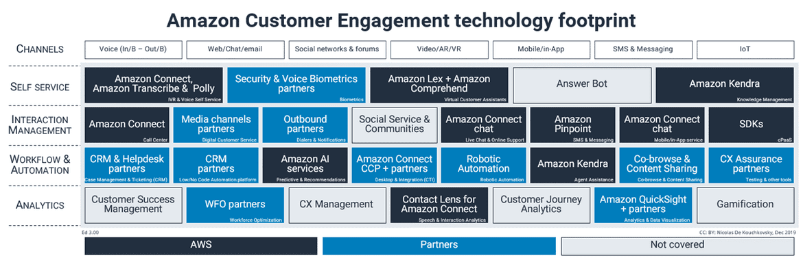 Amazon Customer Engagement Technology Footprint
