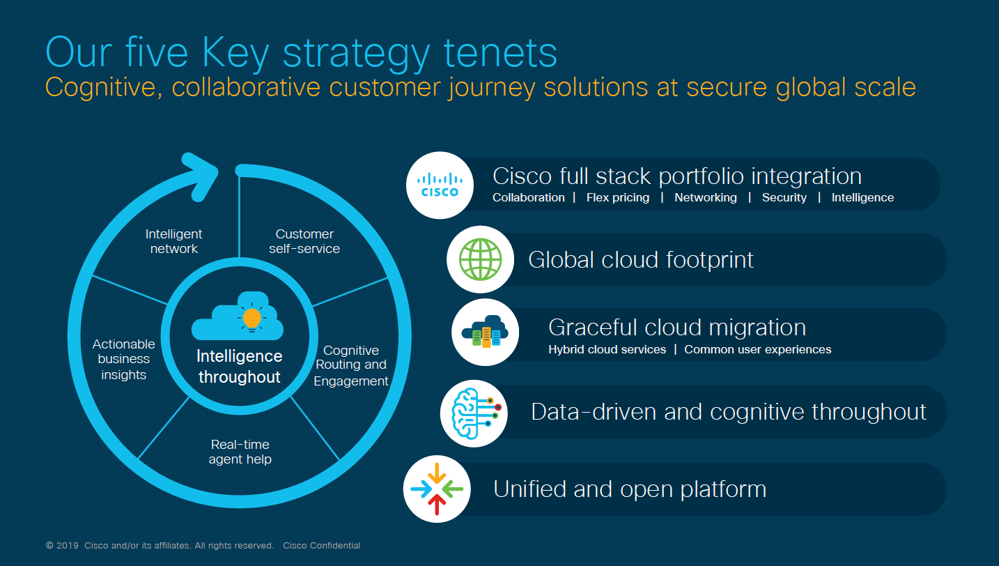 Cisco five key strategy tenets