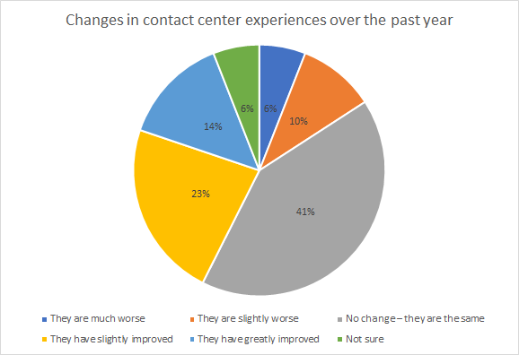 Five9 Customer Experience Survey