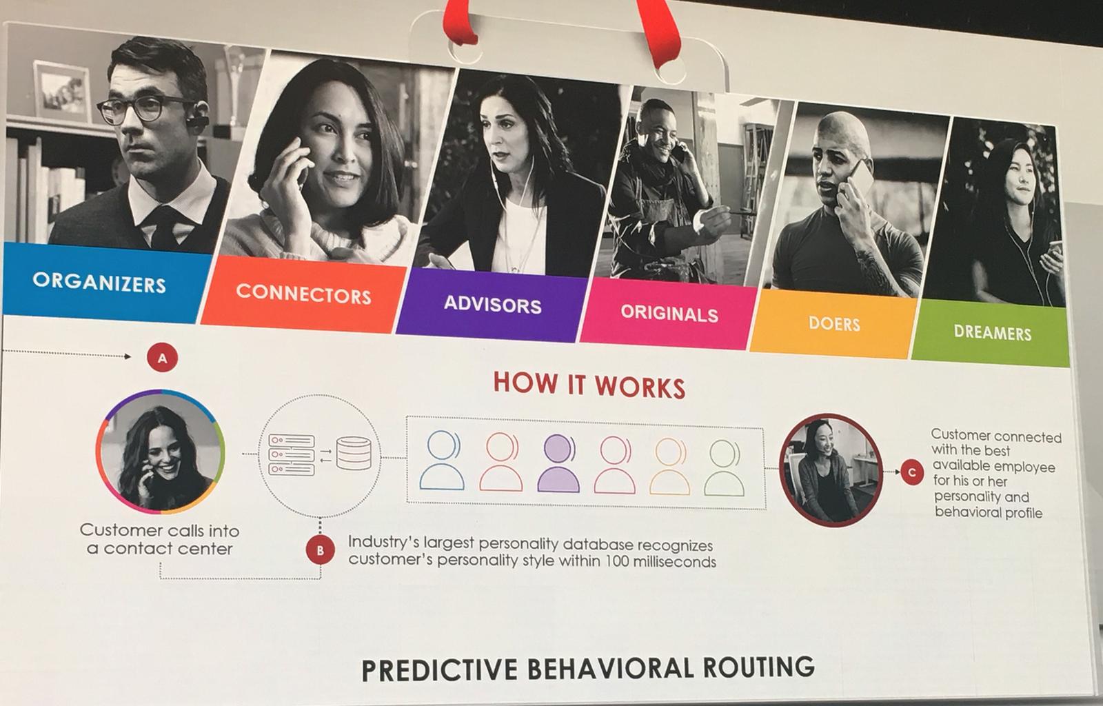NICE Predictive Behavioral Routing