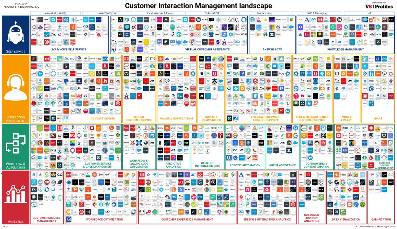 Customer Interaction Management Landscape