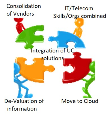 Integration of UC Solutions