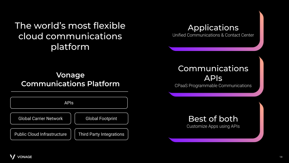 Vonage - the world's most flexible cloud communications platform