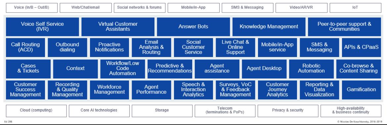 Customer Interaction Management Blueprint