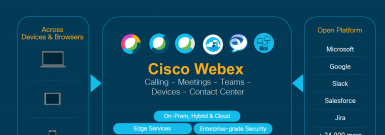 Cisco Webex - Power of the Platform