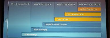 RingCentral Evolution