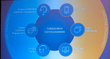 RingCentral Collaboration Communications