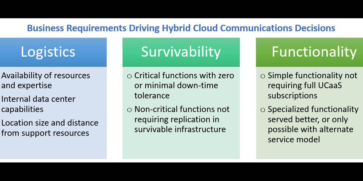 Hybrid Cloud Decisions
